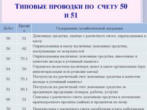 Счет 51 в бухгалтерском учете: проводки, характеристика, примеры