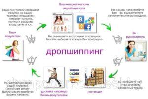 Открытие интернет-магазина по дропшиппингу. Как найти поставщика для дропшиппинга? — Promdevelop