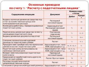 Счет 71 в бухгалтерском учете: проводки с примерами
