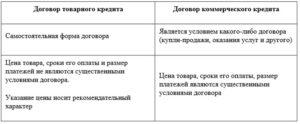 Договор коммерческого кредита
