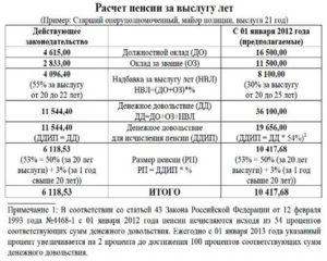 Выход сотрудника МВД на пенсию: правила