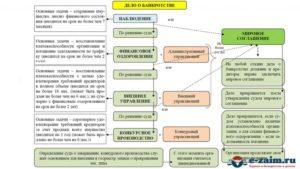 Банкротство юридических лиц — что это такое, пошаговая инструкция, основные стадии и этапы, процедура, последствия