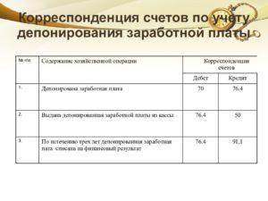 Проводки по депонированной заработной плате