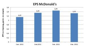 Сколько зарабатывает Макдональдс: выручка и прибыль организации за последние 5 лет