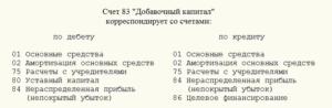 Счет 83 Добавочный капитал: проводки в бухгалтерском учете