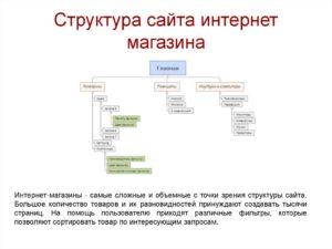 Как сделать правильную структуру интернет-магазина?