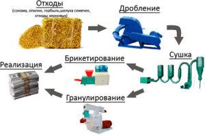 Бизнес-план производства пеллет