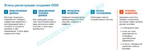 Пошаговая инструкция по самостоятельной регистрации ООО в 2021 году