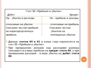 Счет 99 в бухгалтерском учете: субсчета, проводки, примеры для чайников