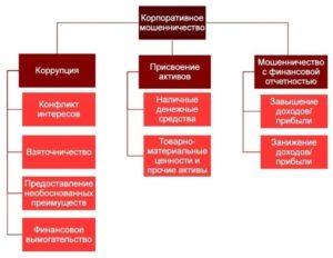 Корпоративное мошенничество: причины, схемы и методы борьбы — Promdevelop