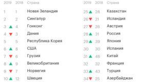 Рейтинг бизнес-тренеров России на 2021 год — ТОП 20 лучших — Promdevelop