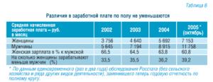 Сколько зарабатывают модели разного пола и возраста в России