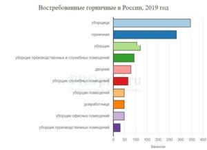 ТОП-11 востребованных профессий 2021 года
