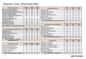 Бизнес план строительного магазина с расчетами