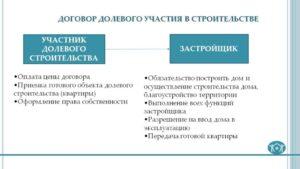 Договор долевого участия в строительстве