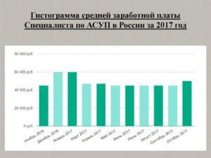 Сколько получает патологоанатом в России и других странах