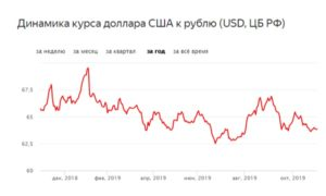 Прогнозы курсов валют на декабрь 2021 года