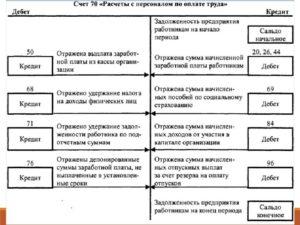 Счет 70 в бухгалтерском учете: Расчеты с персоналом по оплате труда