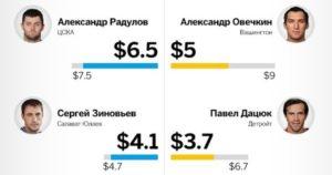Сколько денег зарабатывает Александр Овечкин