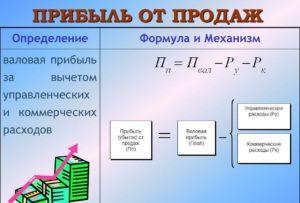 Расчет чистой прибыли — формула и алгоритм вычислений