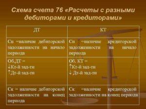Счет 76 в бухгалтерском учете: проводки, субсчета, примеры