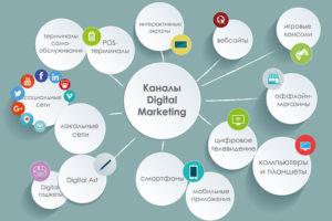 Что такое диджитал маркетинг и digital кейсы? Чем диджитал-кейсы отличаются от портфолио и что мешает им быть классными?