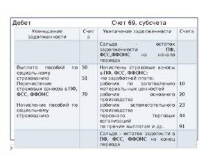 Счет 69 в бухгалтерском учете: проводки, субсчета и примеры для чайников