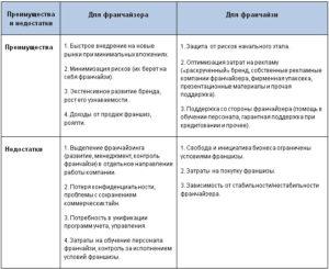 Преимущества и недостатки франчайзинга: главные плюсы и минусы