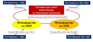 Как ИП работать с ООО с НДС: нюансы сотрудничества