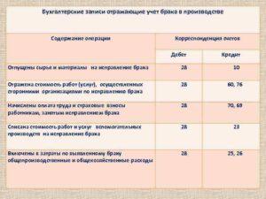 Счет 28 в бухгалтерском учете: проводки по учету брака в производстве