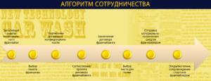 Как купить франшизу ломбарда в России: отзывы от франчайзи