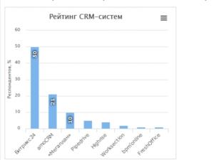 ТОП-16 бесплатных CRM систем
