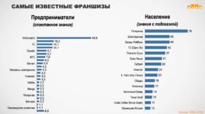 Зарубежные франшизы, которых нет в России