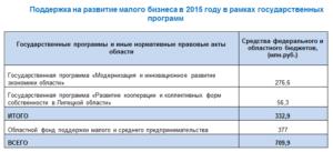 Поддержка малого бизнеса: госпрограммы 2021 года