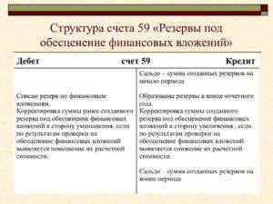 Счет 59 Резервы под обесценение финансовых вложений: проводки и примеры операций по счету