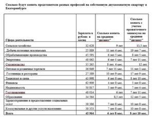 Как быстро накопить деньги на квартиру с зарплатой 20000 – 30000 рублей без ипотеки
