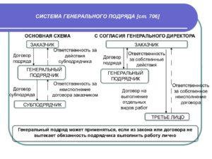 Договор генерального строительного подряда