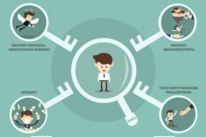 Как найти инвестора для открытия бизнеса