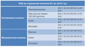 Реквизиты для уплаты страховых взносов в 2021 году