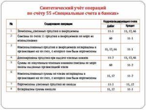 Счёт 55 в бухгалтерском учёте: Специальные счета в банках