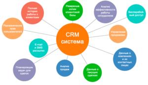 Системы управления закупками. SRM вместо CRM — Promdevelop