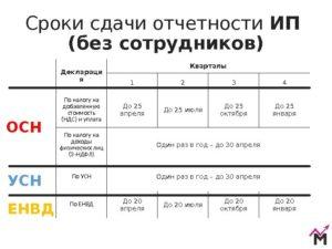Отчетность ИП на УСН в 2021 году: таблица и сроки сдачи
