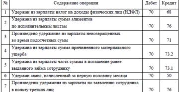 Учет удержаний из заработной платы: проводки и примеры