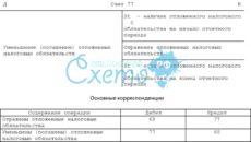 Счет 77 в бухгалтерском учете: Отложенные налоговые обязательства