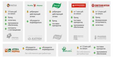 Франшиза аптеки: популярные предложения и финансовые расчеты