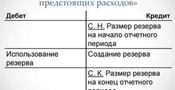 Счет 96 в бухгалтерском учете: Резервы предстоящих расходов